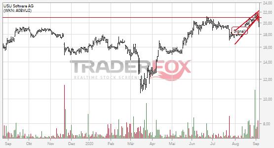 Chartanalyse USU Software AG: Aktie fällt unter steigenden Keil!