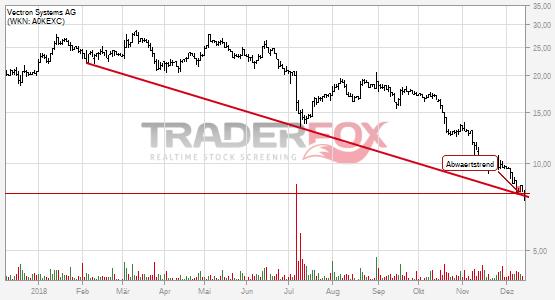 Chartanalyse Vectron Systems AG: Aktie fällt unter Abwärtstrend!