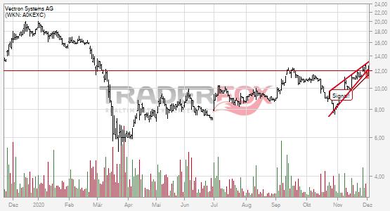 Chartanalyse Vectron Systems AG: Aktie fällt unter steigenden Keil!