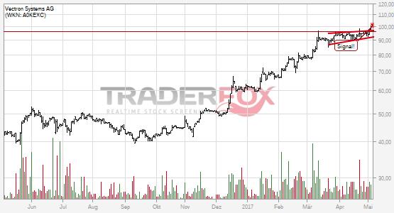 Chartanalyse Vectron Systems AG: Aktie steigt über steigenden Keil.