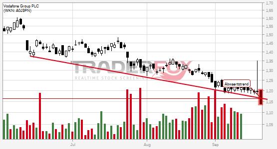 Chartanalyse Vodafone Group PLC: Aktie fällt unter Abwärtstrend!