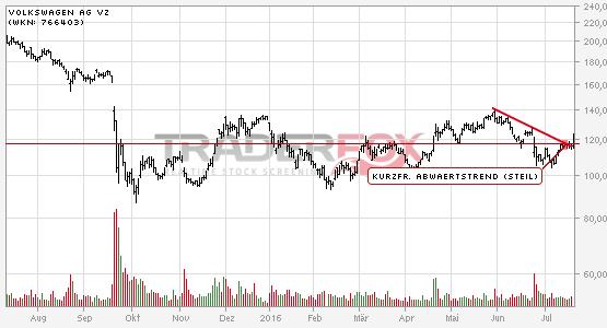 Chartanalyse Volkswagen AG Vz: Aktie steigt über kurzfristigen steilen Abwärtstrend.