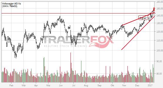 Chartanalyse Volkswagen AG Vz: Aktie steigt über steigenden Keil.