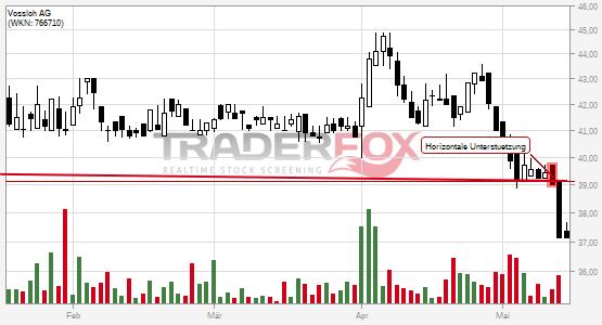 Chartanalyse Vossloh AG: Aktie fällt unter horizontale Unterstützung!