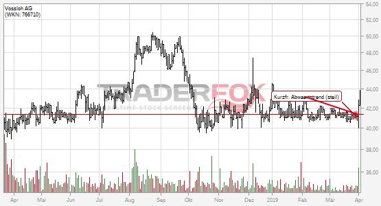Chartanalyse Vossloh AG: Aktie steigt über kurzfristigen steilen Abwärtstrend.