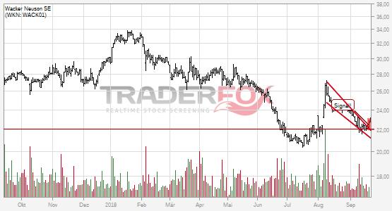 Chartanalyse Wacker Neuson SE: Aktie steigt über fallenden Keil.