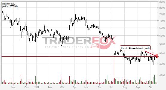 Chartanalyse WashTec AG: Aktie steigt über kurzfristigen steilen Abwärtstrend.