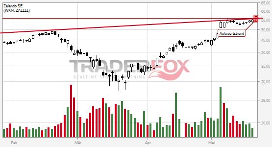 Chartanalyse Zalando SE: Aktie steigt über Aufwärtstrend.