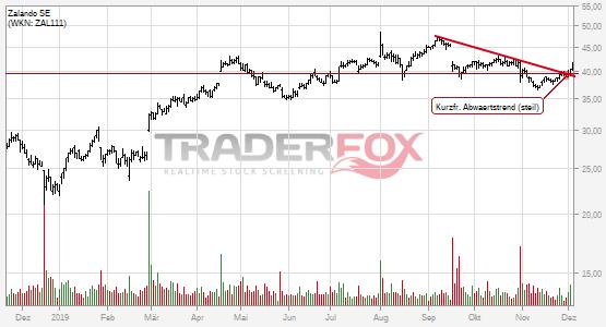 Chartanalyse Zalando SE: Aktie steigt über kurzfristigen steilen Abwärtstrend.