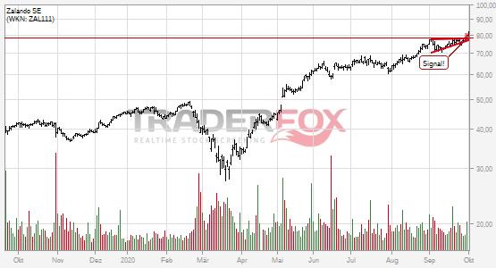 Chartanalyse Zalando SE: Aktie steigt über steigenden Keil.