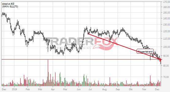 Chartanalyse zooplus AG: Aktie fällt unter Abwärtstrend!