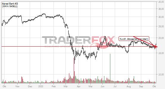 Charttechnik bei Aareal Bank AG hellt sich auf. Kurzfristiger steiler Abwärtstrend gebrochen.