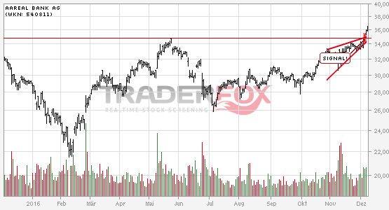 Charttechnik bei Aareal Bank AG hellt sich auf. Steigender Keil gebrochen.