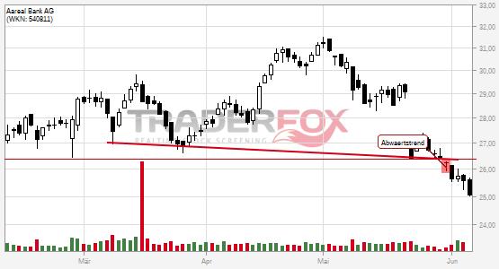 Charttechnik bei Aareal Bank AG trübt sich ein! Abwärtstrend nach unten verlassen.