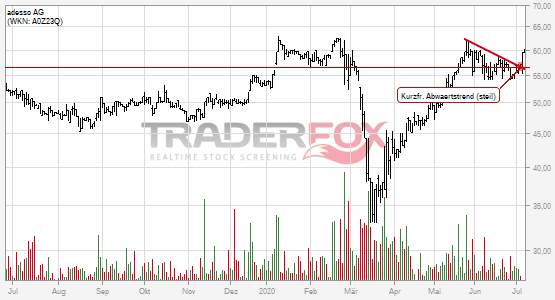 Charttechnik bei adesso AG hellt sich auf. Kurzfristiger steiler Abwärtstrend gebrochen.