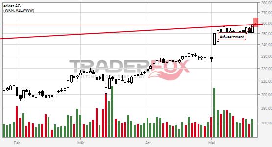 Charttechnik bei adidas AG hellt sich auf. Aufwärtstrend gebrochen.