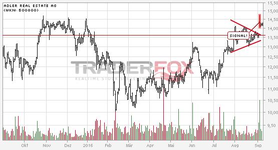 Charttechnik bei Adler Real Estate AG hellt sich auf. Keil gebrochen.