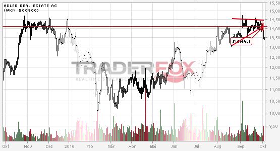 Charttechnik bei Adler Real Estate AG trübt sich ein! Keil nach unten verlassen.