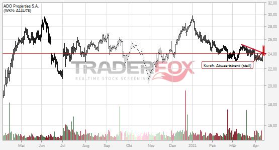 Charttechnik bei ADO Properties S.A. hellt sich auf. Kurzfristiger steiler Abwärtstrend gebrochen.