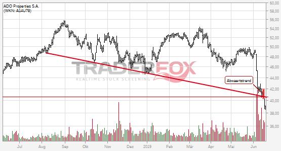 Charttechnik bei ADO Properties S.A. trübt sich ein! Abwärtstrend nach unten verlassen.
