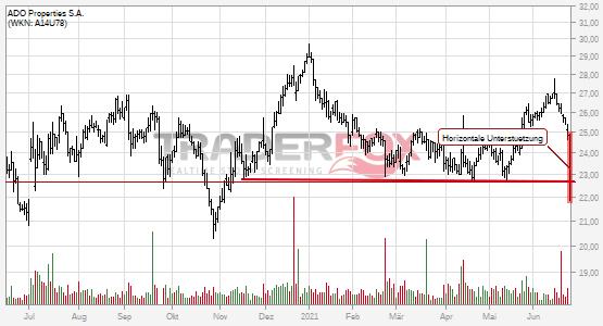 Charttechnik bei ADO Properties S.A. trübt sich ein! Horizontale Unterstützung nach unten verlassen.