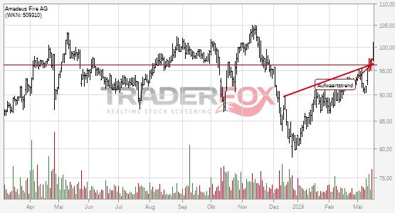 Charttechnik bei Amadeus Fire AG hellt sich auf. Aufwärtstrend gebrochen.
