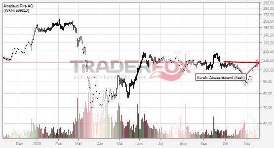 Charttechnik bei Amadeus Fire AG hellt sich auf. Kurzfristiger flacher Abwärtstrend gebrochen.