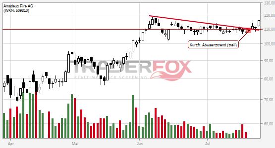 Charttechnik bei Amadeus Fire AG hellt sich auf. Kurzfristiger steiler Abwärtstrend gebrochen.