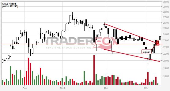 Charttechnik bei AT&S Austria hellt sich auf. Fallender Keil gebrochen.