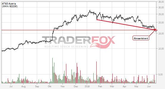 Charttechnik bei AT&S Austria trübt sich ein! Abwärtstrend nach unten verlassen.