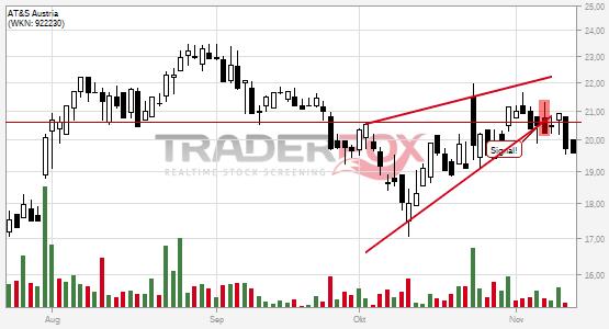 Charttechnik bei AT&S Austria trübt sich ein! Steigender Keil nach unten verlassen.
