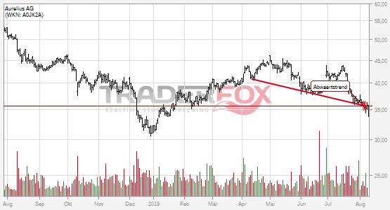 Charttechnik bei Aurelius AG trübt sich ein! Abwärtstrend nach unten verlassen.