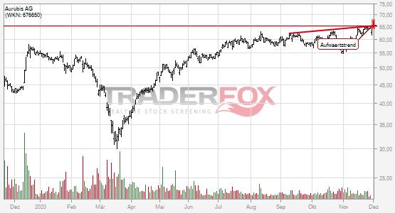 Charttechnik bei Aurubis AG hellt sich auf. Aufwärtstrend gebrochen.