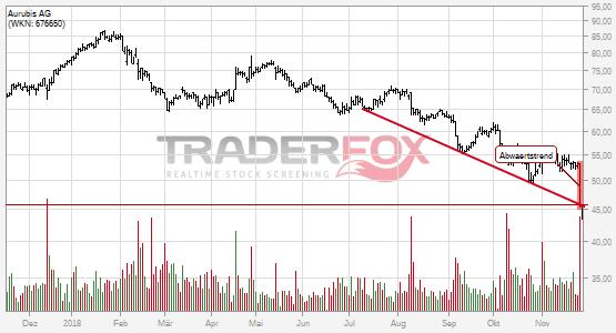 Charttechnik bei Aurubis AG trübt sich ein! Abwärtstrend nach unten verlassen.