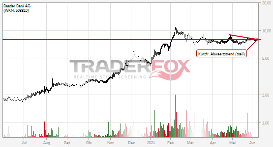 Charttechnik bei Baader Bank AG hellt sich auf. Kurzfristiger steiler Abwärtstrend gebrochen.