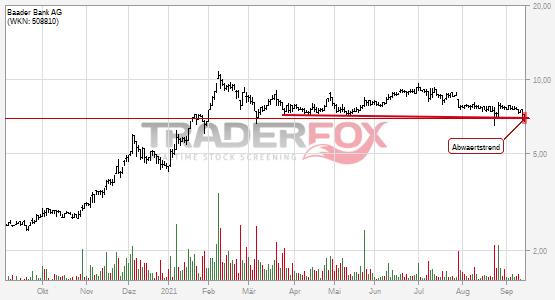 Charttechnik bei Baader Bank AG trübt sich ein! Abwärtstrend nach unten verlassen.