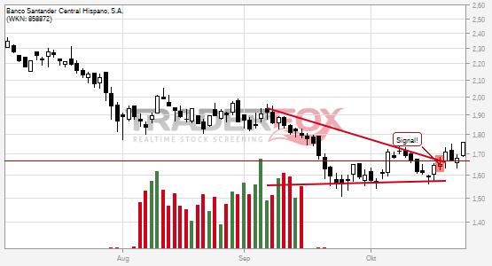 Charttechnik bei Banco Santander Central Hispano, S.A. hellt sich auf. Keil gebrochen.