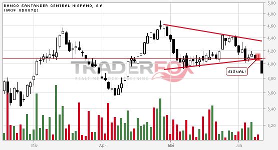 Charttechnik bei Banco Santander Central Hispano, S.A. trübt sich ein! Keil nach unten verlassen.