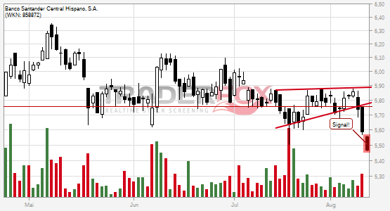 Charttechnik bei Banco Santander Central Hispano, S.A. trübt sich ein! Steigender Keil nach unten verlassen.