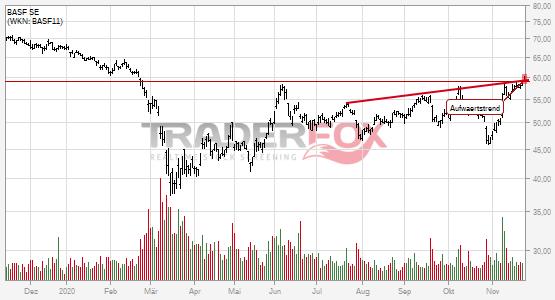 Charttechnik bei BASF SE hellt sich auf. Aufwärtstrend gebrochen.