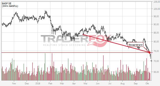 Charttechnik bei BASF SE trübt sich ein! Abwärtstrend nach unten verlassen.