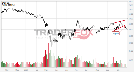 Charttechnik bei BASF SE trübt sich ein! Steigender Keil nach unten verlassen.