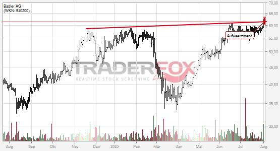 Charttechnik bei Basler AG hellt sich auf. Aufwärtstrend gebrochen.