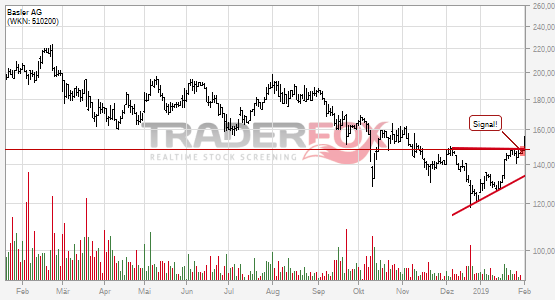 Charttechnik bei Basler AG hellt sich auf. Keil gebrochen.