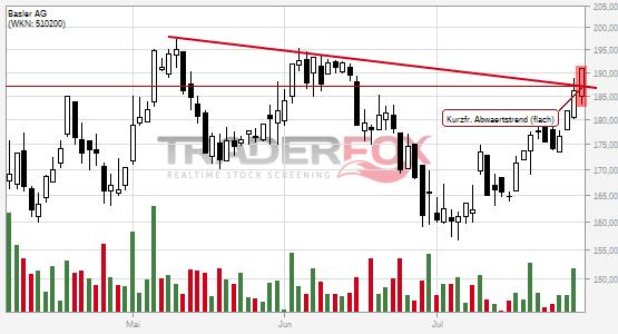 Charttechnik bei Basler AG hellt sich auf. Kurzfristiger flacher Abwärtstrend gebrochen.