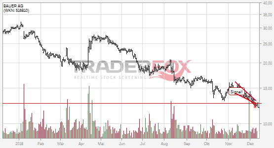 Charttechnik bei BAUER AG trübt sich ein! Fallender Keil nach unten verlassen.