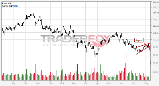 Charttechnik bei Bayer AG trübt sich ein! Steigender Keil nach unten verlassen.