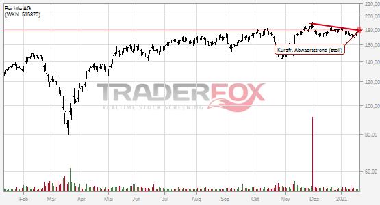 Charttechnik bei Bechtle AG hellt sich auf. Kurzfristiger steiler Abwärtstrend gebrochen.