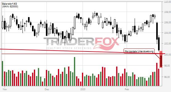 Charttechnik bei Beiersdorf AG trübt sich ein! Horizontale Unterstützung nach unten verlassen.