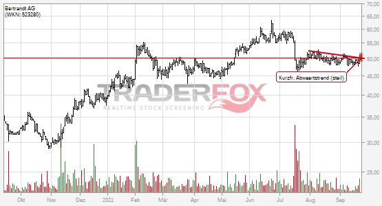 Charttechnik bei Bertrandt AG hellt sich auf. Kurzfristiger steiler Abwärtstrend gebrochen.
